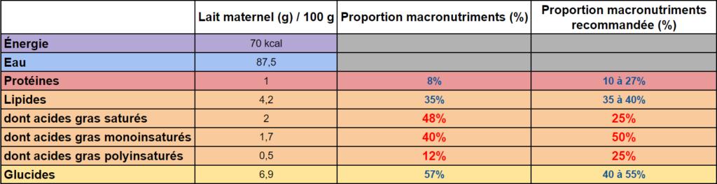composition-macronutriments-lait-maternel