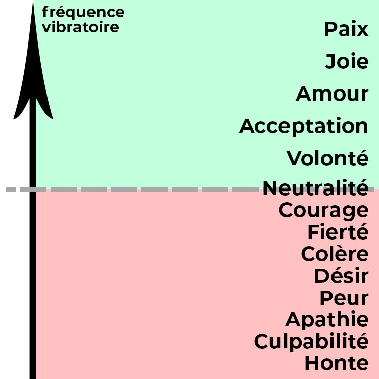 frequences-emotions