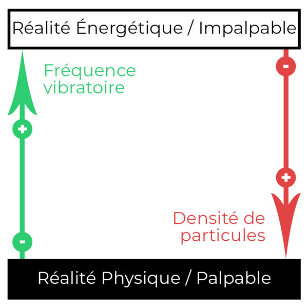 energie-densite-frequence