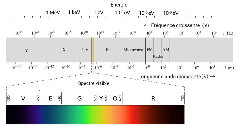 spectre-lumiere-visible